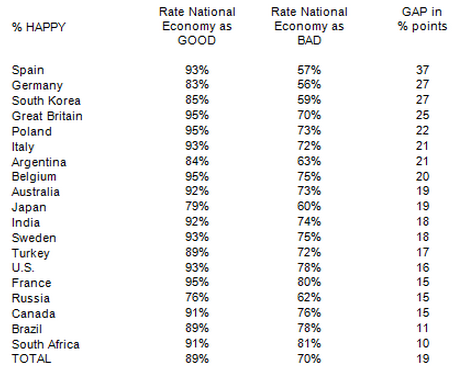 ТОП-3 самых счастливых стран в мире — Индонезия, Индия и Мексика