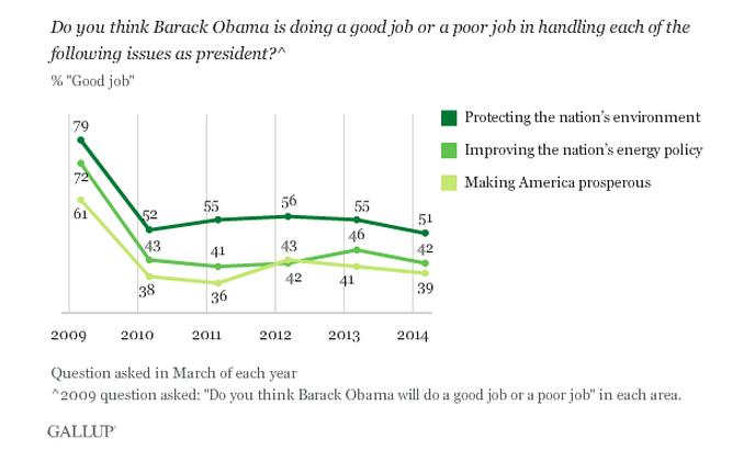Обама на защите «зеленого мира»