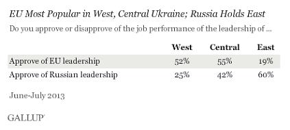 Институт Гэллапа проанализировал украинскую динамику чувств к России, НАТО и ЕС