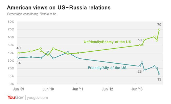 Американцы снова нашли в России врага