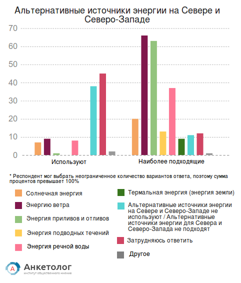 Альтернативную энергию разобрали по регионам