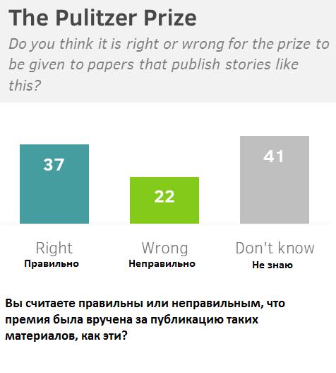 Британцы посчитали Пулитцеровскую премию за материалы Сноудена общественным благом