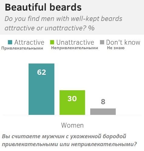 Жительницы США считают бородатых мужчин привлекательными. А что думают россиянки? (опрос внутри)