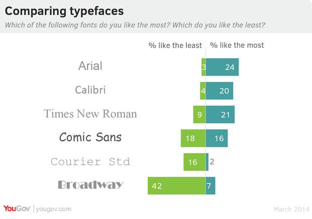 Почему печатный шрифт не дает британцам покоя