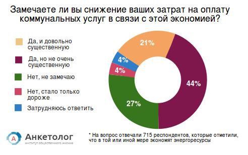 Энергосбережение «по-российки». Как мы экономим энергоресурсы и какую выгоду имеем