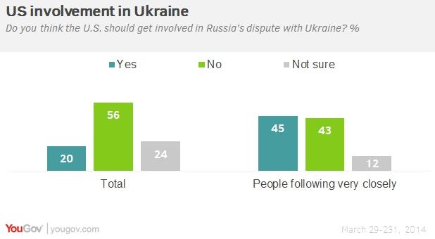 Американцы уверены в желании России восстановиться в границах СССР