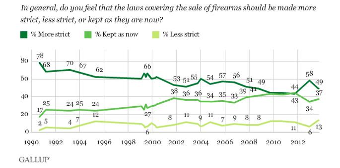 Нужно ли оружие простым американцам