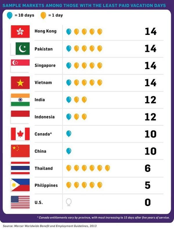 ТОП- 9 стран с самыми длинными отпусками в мире. Россия побила их все