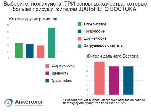 Регионы с характером. Влияет ли место проживания россиян на менталитет и поведение людей
