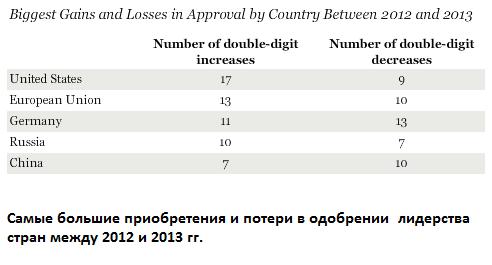 137 стран оценили работу мировых лидеров — США, ЕС, Германии, России и Китая