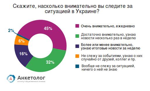 Россияне не верят в скорое разрешение конфликта на Украине