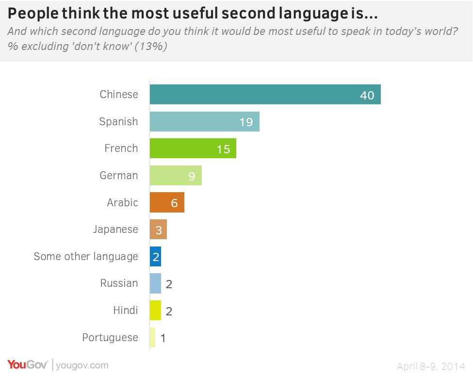 Как китайский мандарин стал самым полезным языком в мире?