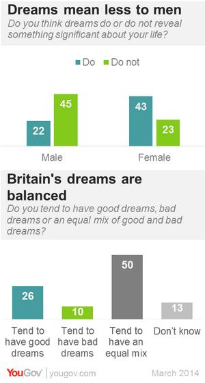 О чем говорят женские и мужские сны