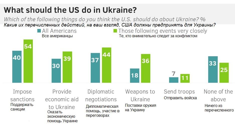Каждый четвертый американец уверен в присоединении Украины к России в  2015 году