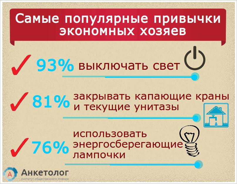 ТОП-3 самых популярных привычек экономных домохозяев