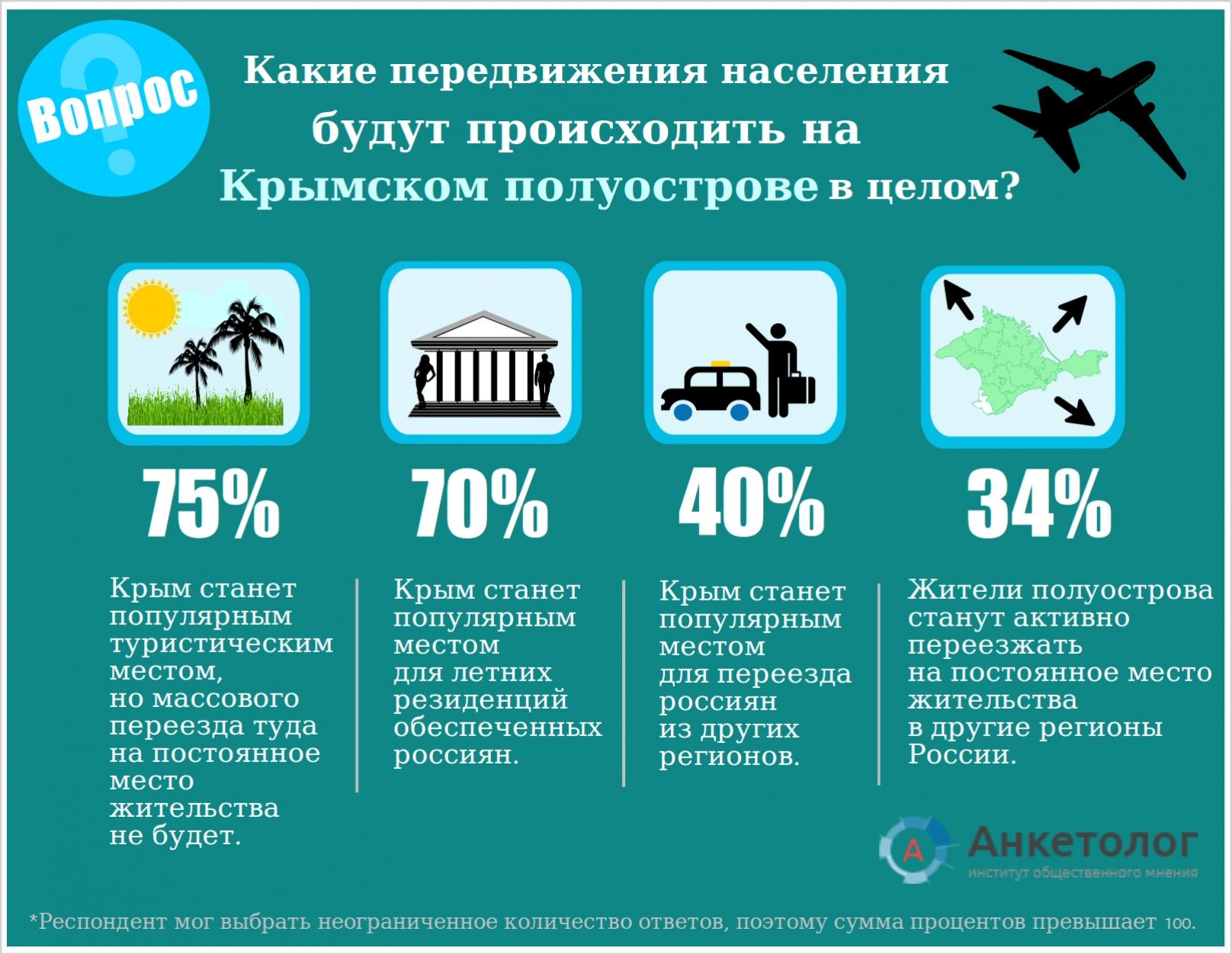 Кто хочет жить в Крыму, а кто только отдыхать