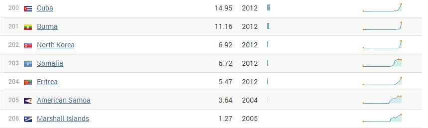 183 мобильника на 100 человек. Россия вошла в десятку стран наиболее обеспеченных сотовыми телефонами