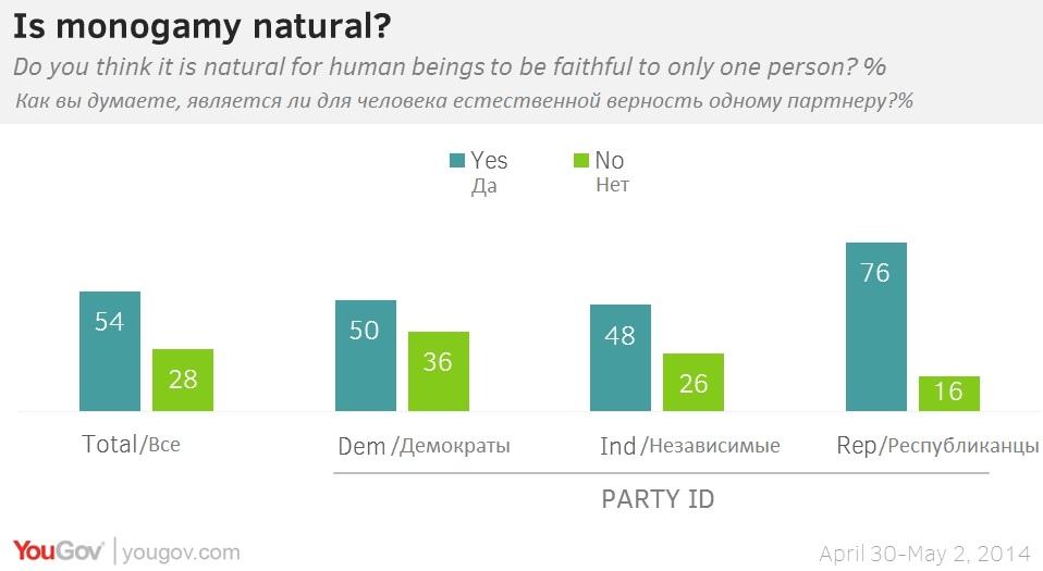 Моногамия или полигамия. Почему спор о верности в браке среди политиков ожесточеннее, чем между мужчинами и женщинами
