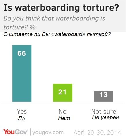 Американцы признались в одобрении пытки водой для подозреваемых в терроризме