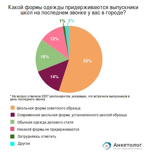 Почему каждый третий россиянин считает правильным проведение выпускного бала в стенах школы