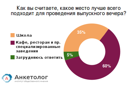 Половина россиян «за» использование советской школьной формы на последнем звонке