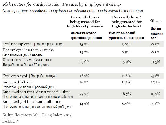 Кто не работает, тот… болеет?! Почему безработные чувствуют недомогание в три раза чаще работающих