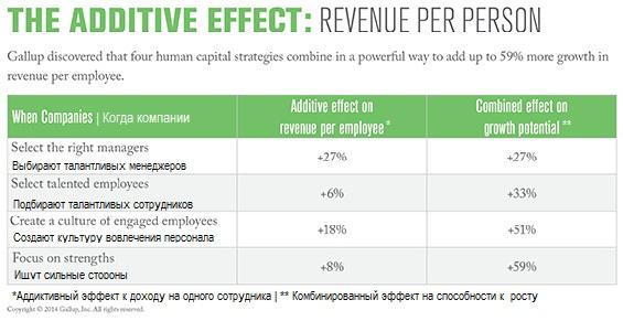 Как всего 4 кадровые стратегии позволяют увеличить доход компании на 60%