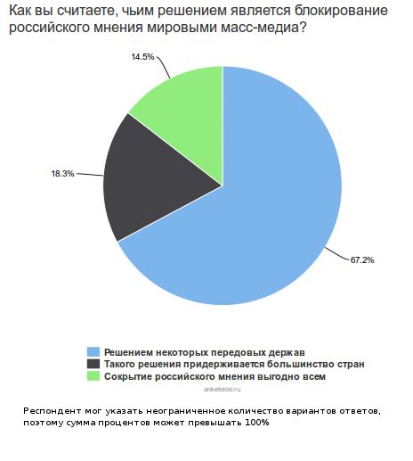 Русофобия по-журналистски, или Как реагируют на Россию западные масс-медиа