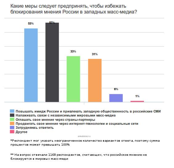 Русофобия «по-журналистски», или Как реагируют на Россию западные масс-медиа