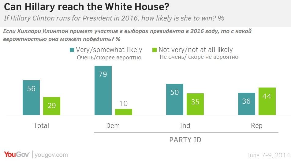 Ностальгия по президентству Билла Клинтона может стать форой для Хиллари на выборах-2016