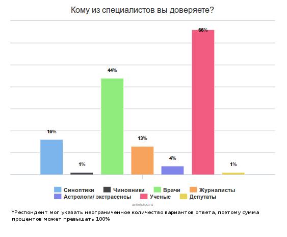 Почему россияне доверяют всем ученым кроме синоптиков