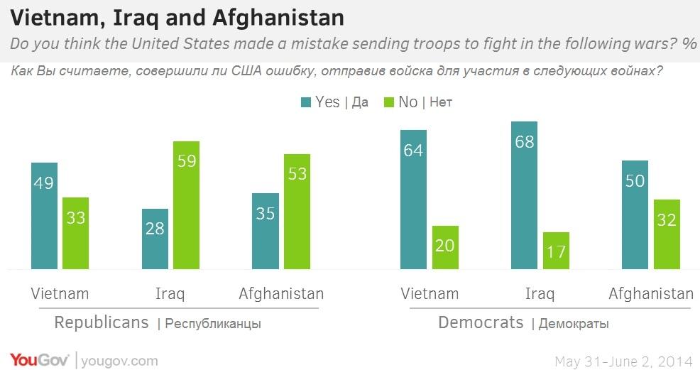 Хорошие и плохие американские войны, или Как жители США оценивают свой участие в военных конфликтах XX века