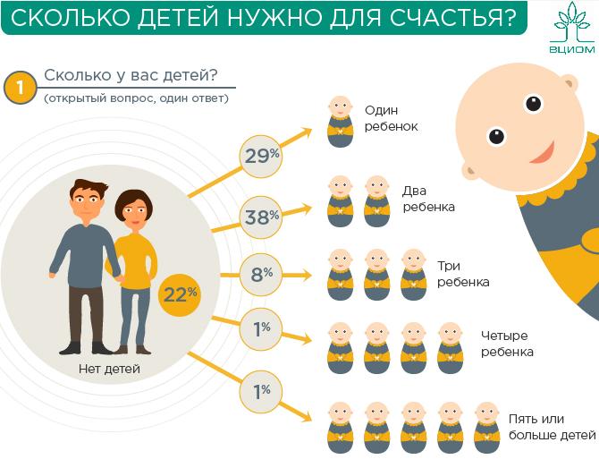 Недетские исследования или Как российские социологи отметили День защиты детей