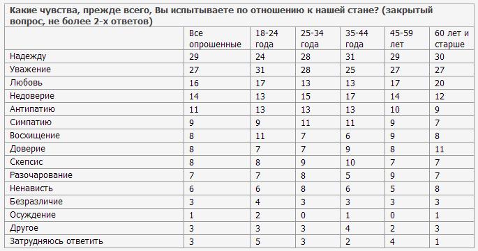 День России в отечественных социологических исследованиях. Кто и что хотел знать о России