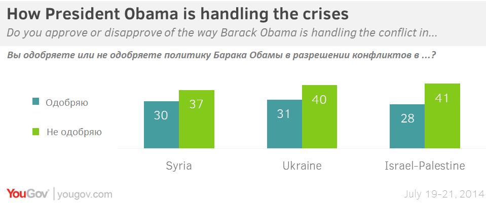 Кто виноват в военных конфликтах в Сирии, Украине и между Израилем и Палестиной?