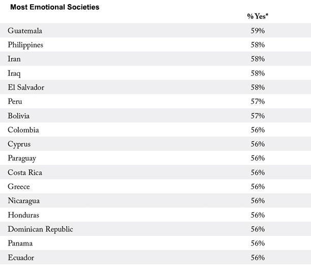 Статистика человеческих эмоций. Жители стран бывшего Союза в числе отстающих