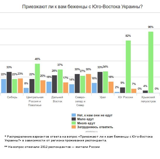 Россия для украинцев. Как российские регионы встречают беженцев с Юго-Востока Украины