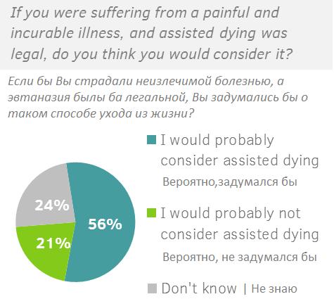 Смерть во благо. Стоит ли разрешать эвтаназию?