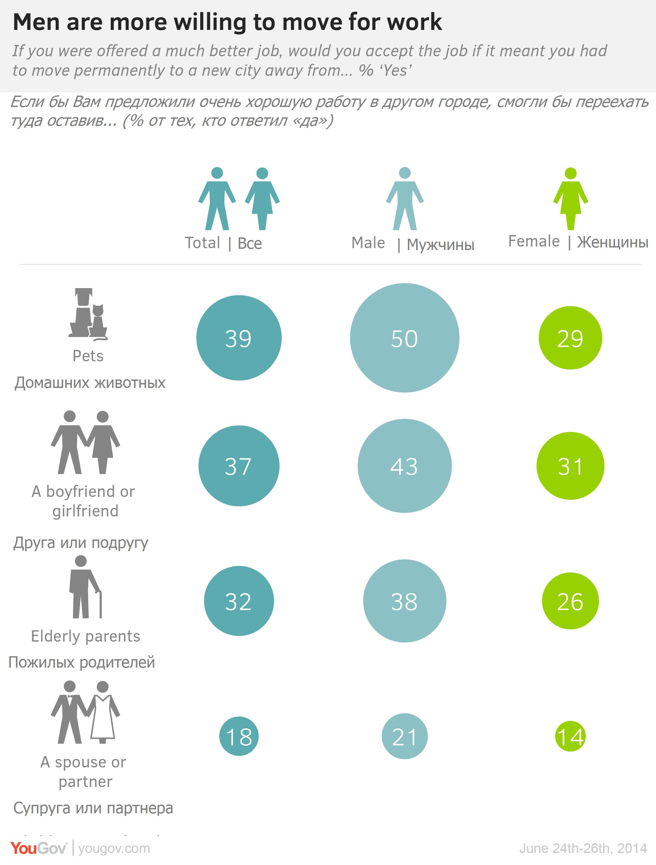 Мужчины значительно чаще, чем женщины, готовы бросить партнера или семью ради лучшей работы