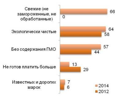 Полезные привычки, или Почему россияне меняют приоритеты при покупке продуктов питания