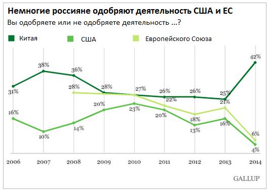Россияне удвоили доверие к Китаю и втрое снизили одобрение политики США и ЕС