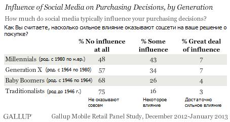 Реальные SMM-продажи или очередное надувательство. Как пользователи соцсетей оценивают влияние маркетинга в соцсетях на свои покупки