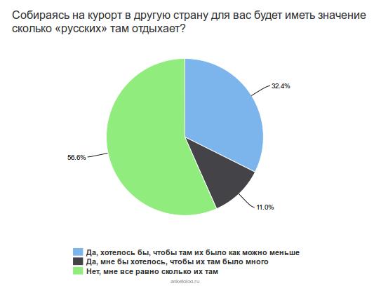 «Русо туристо — обликом орале», или что говорят о русских туристах на заграничных курортах