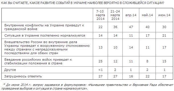 Украина глазами россиян. Как мы переживаем события в соседнем государстве