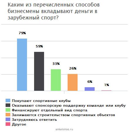 Спортивный бизнес, или Как российские бизнесмены реализуют себя в развитии отечественного спорта