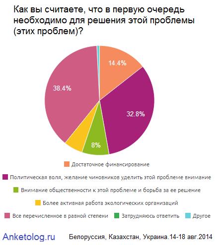Глобальные экологические угрозы для России и стран СНГ