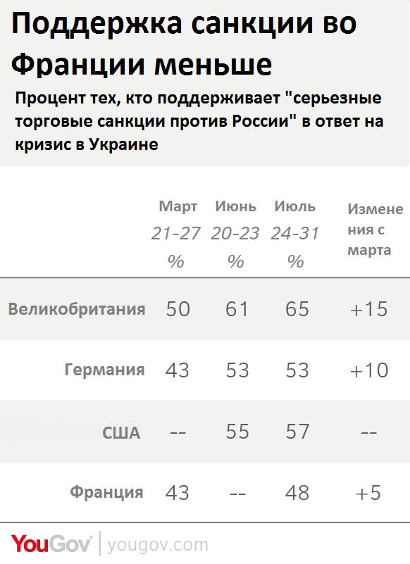 Французы против, или Как жители западных стран оценивают введение санкций против России