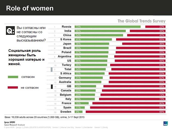 Россияне позвали заботливых женщин работать в правительство