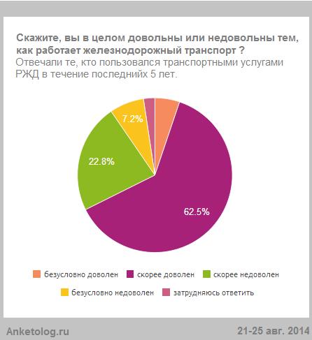 Россияне назвали 3 основных недостатка в работе РЖД