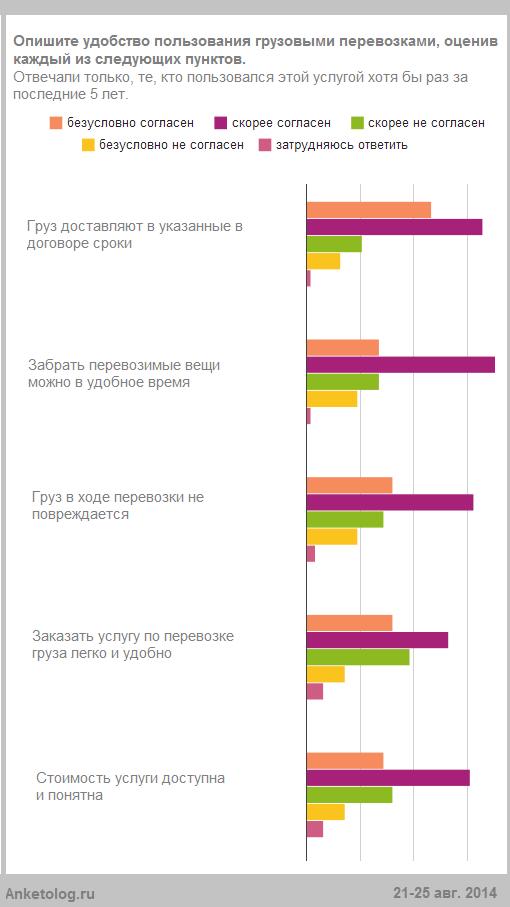 Россияне назвали 5 основных недостатков в работе РЖД